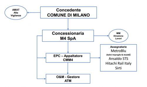 Schema concessione m4