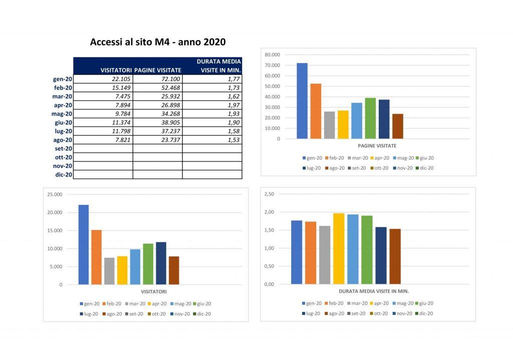 Statistiche visite sito m4 al 31 ago 2020